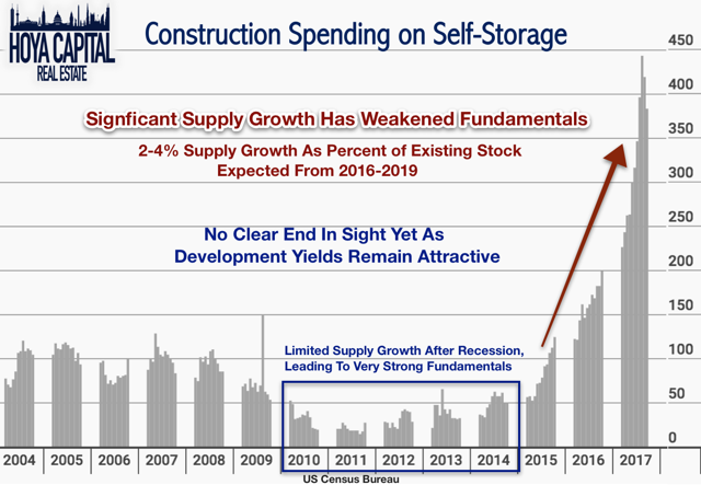 construction spending self-storage