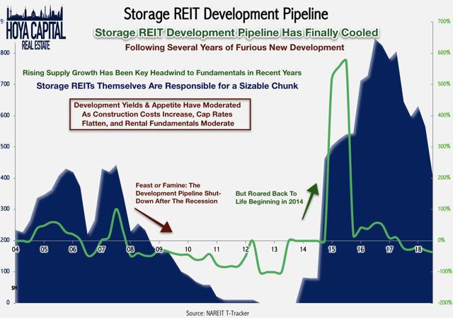 storage REIT development