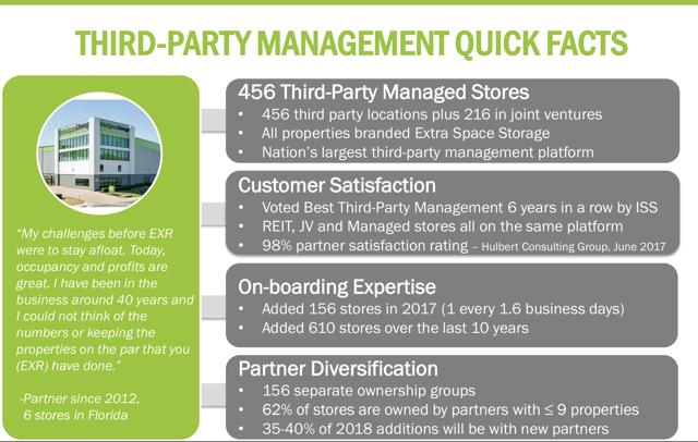third party management storage REITs