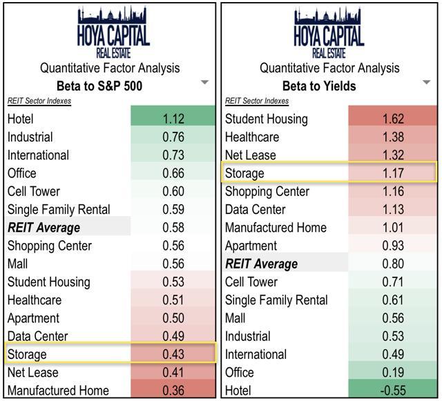 storage REITs interest rates