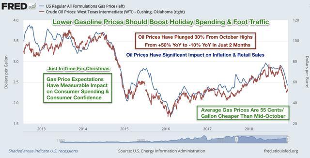 gas prices retail sales