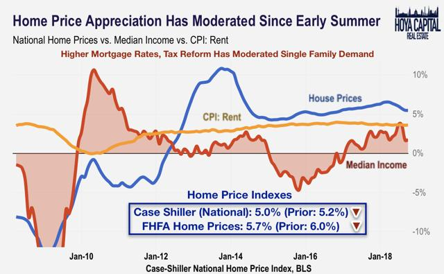 home prices rents income