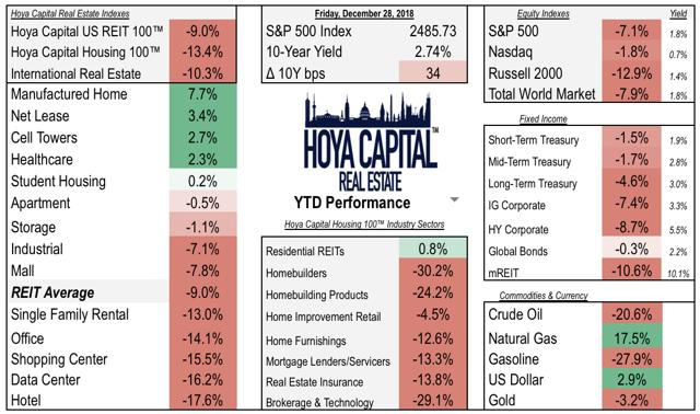 REIT housing performance