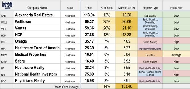 healthcare REIT overview