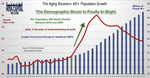 aging boomer population