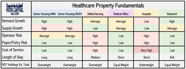 healthcare REIT property fundamentals