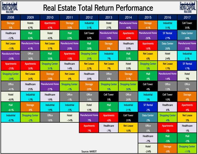 healthcare REIT total return