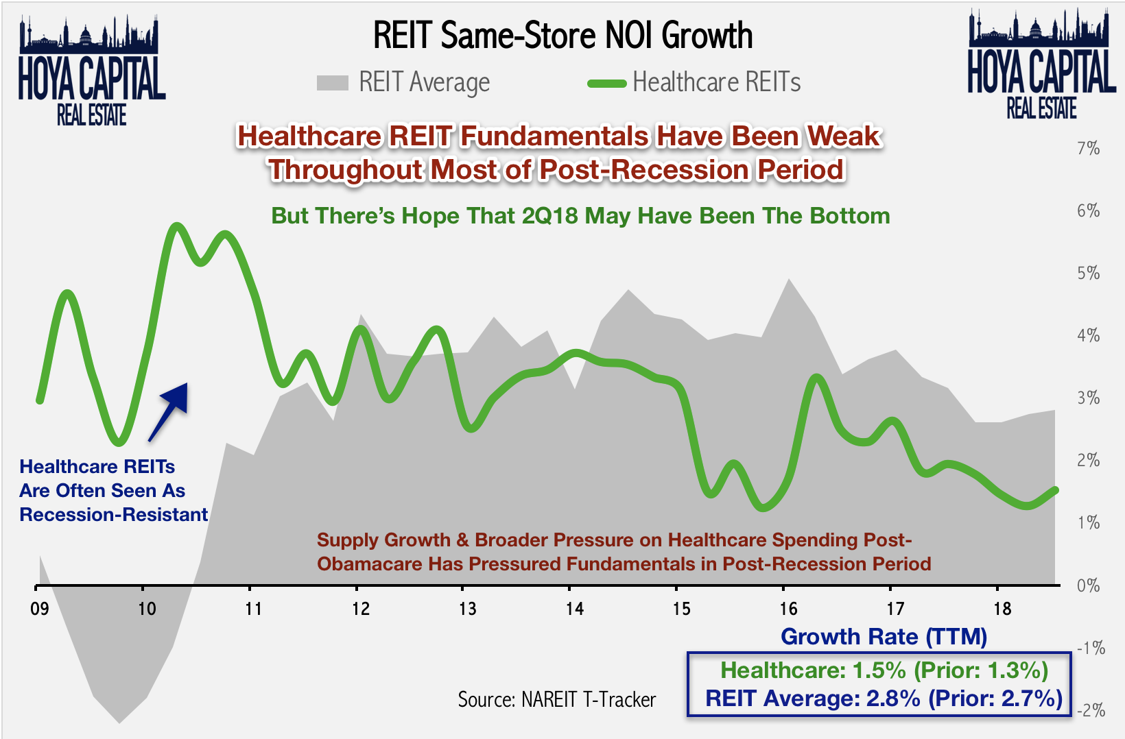 Best Healthcare Reits 2019 Healthcare REITs: Hope For 2019 | Seeking Alpha