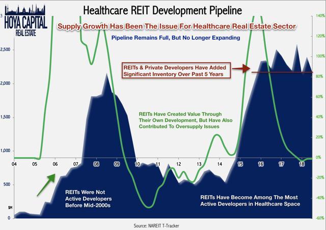 healthcare REIT development pipeline