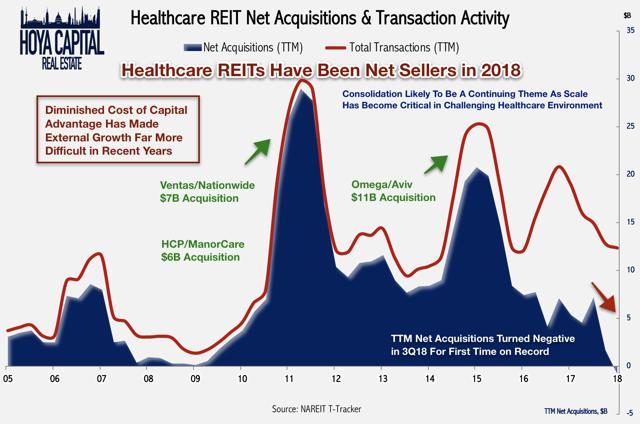 healthcare REIT net acquisitions