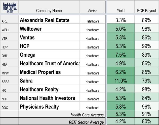 healthcare REIT dividends