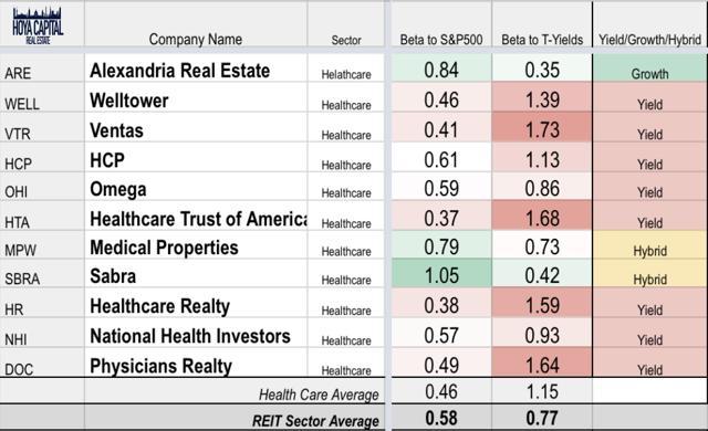 healthcare REIT yields