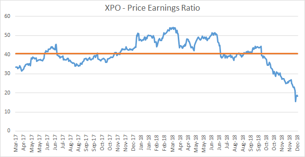 XPO Logistics - An Attractive Entry Point (Why I Bought