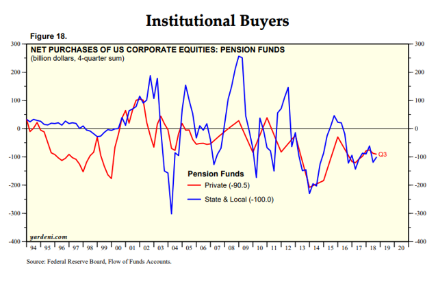 Pension Outflows Yardeni