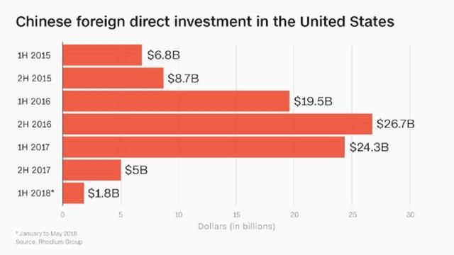 Chinese FDI U.S.
