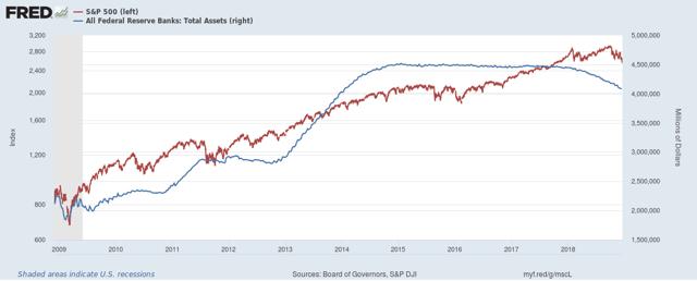 SPY to Fed Balance Sheet