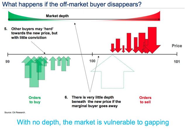 No Buy the Dip Buyers