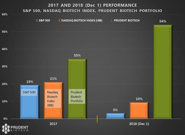 PrudentBiotech.com ~ 2018 Performance of Indexes and Prudent Biotech Portfolio