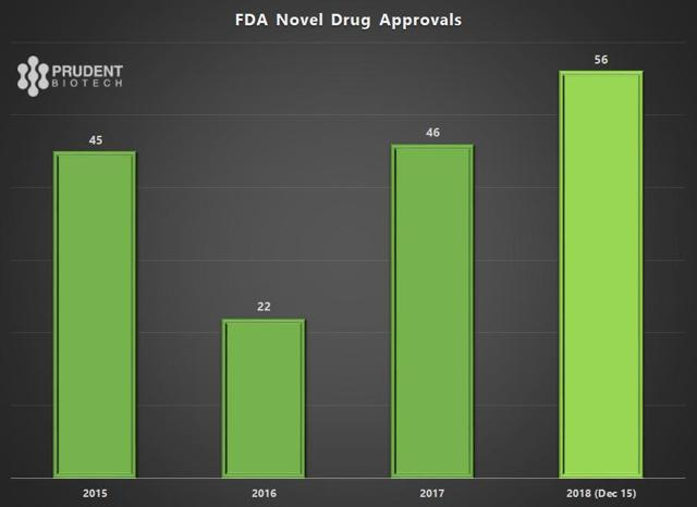 PrudentBiotech.com ~ FDA Drug Approvals