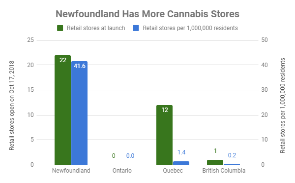 Newfoundland has way more retail stores than poorly-governed provinces like Ontario
