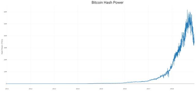 linear hash power