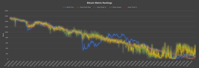 bitcoin metric rankings