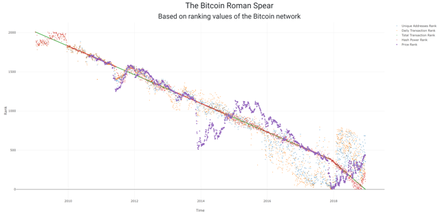 The Bitcoin Roman Spear
