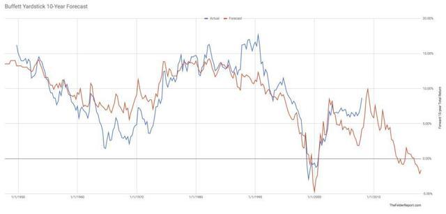 Buffet Yardstick and Forward Returns