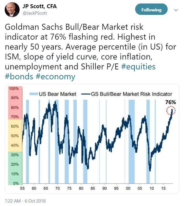 Goldman Sachs Bull/Bear Indicator
