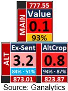 Soybeans Fair Value Indicators