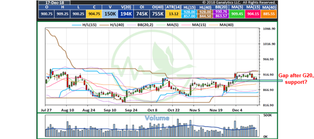 Soybeans Technical Analysis