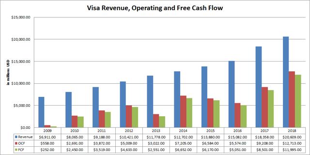 Visa (<a href='https://seekingalpha.com/symbol/V' title='Visa Inc.'>V</a>) Revenue, Operating and Free Cash Flow