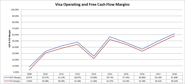 Visa (<a href='https://seekingalpha.com/symbol/V' title='Visa Inc.'>V</a>) Cash Flow Margins