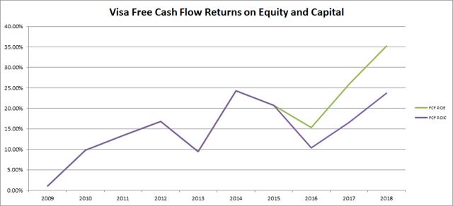 Visa (<a href='https://seekingalpha.com/symbol/V' title='Visa Inc.'>V</a>) Free Cash Flow Return on Equity and Return on Invested Capital