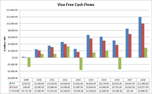 Visa (<a href='https://seekingalpha.com/symbol/V' title='Visa Inc.'>V</a>) Free Cash Flow Variations