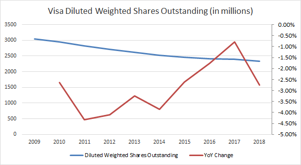 Visa (<a href='https://seekingalpha.com/symbol/V' title='Visa Inc.'>V</a>) Diluted Weighted Shares Outstanding