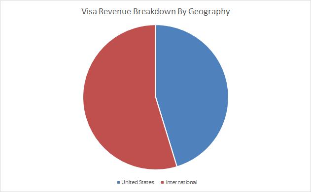 Visa (<a href='https://seekingalpha.com/symbol/V' title='Visa Inc.'>V</a>) Revenue Geographical Breakdown