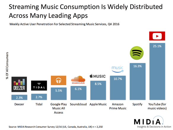Spotify Vs  Tencent Music: Not Even Close - Spotify