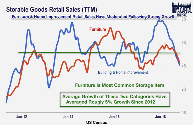 storable goods retail sales