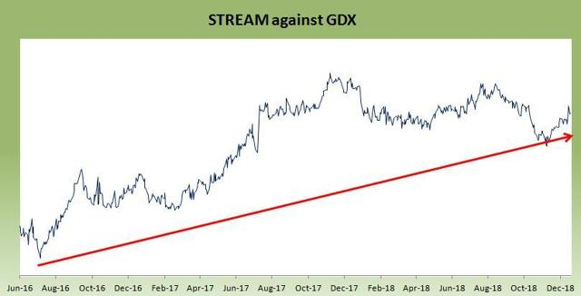 streaming sector