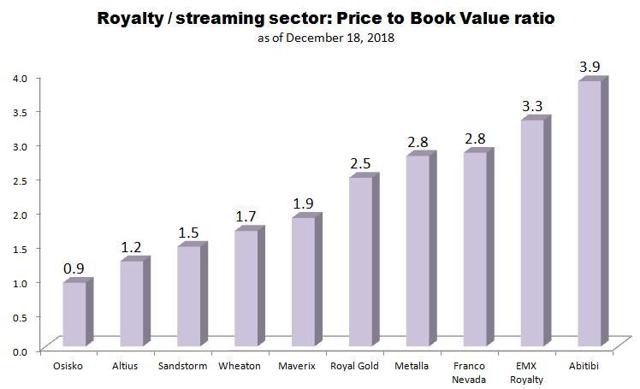 streaming and royalty sector valuation