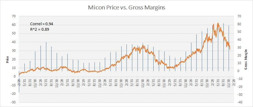 Why Micron's Stock May Be Close To A Bottom - Micron