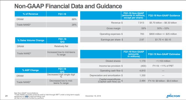 Micron Financials