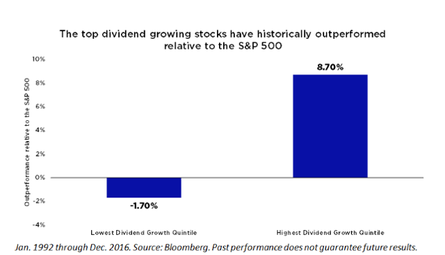 Dividend overperformers dividend growth dividend quintiles