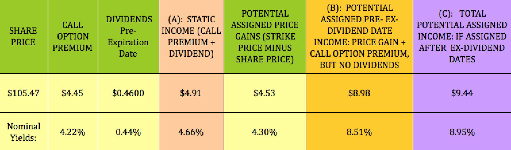 Msft options strategies