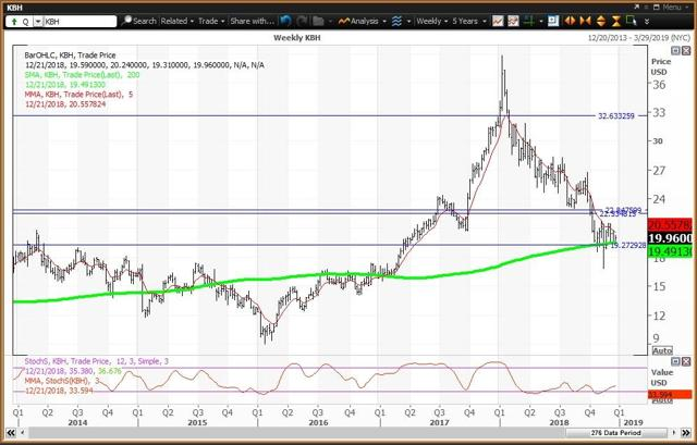 Weekly Chart For KB Home