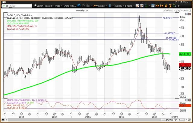 Weekly Chart For Lennar