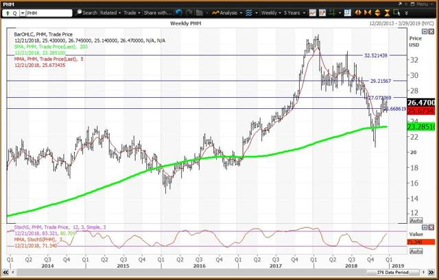 Weekly Chart For PultrGroup