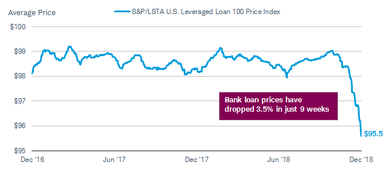Average bank loan prices, as reflected in the S&P/LSTA U.S. Leveraged Loan 100 Price Index are at $95.5, down 3.5% in the past nine weeks.