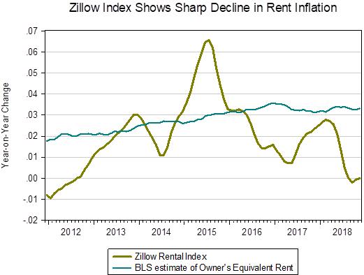 Zillow index
